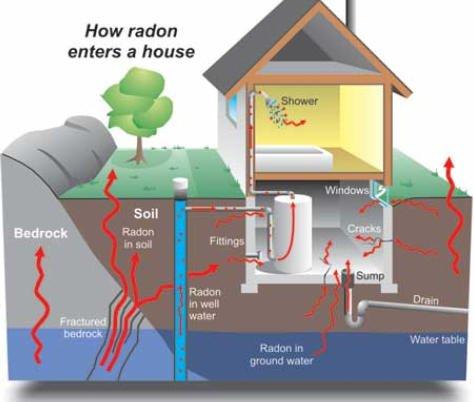 How radon gas enters a house.